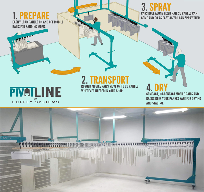 The Pivot Line Finishing System from Guffey Systems